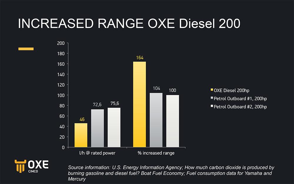 OXE柴油舷外机油耗
