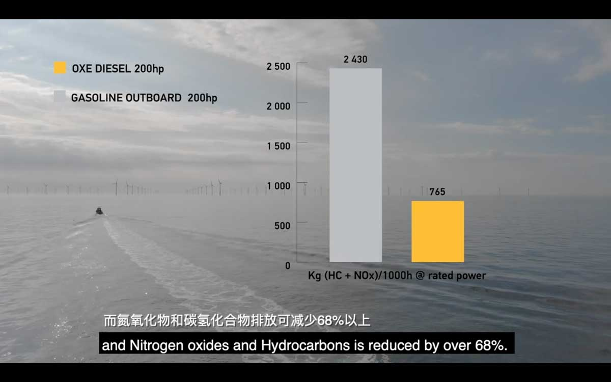OXE舷外机氮氧化物及碳氢化合物排放减少68%
