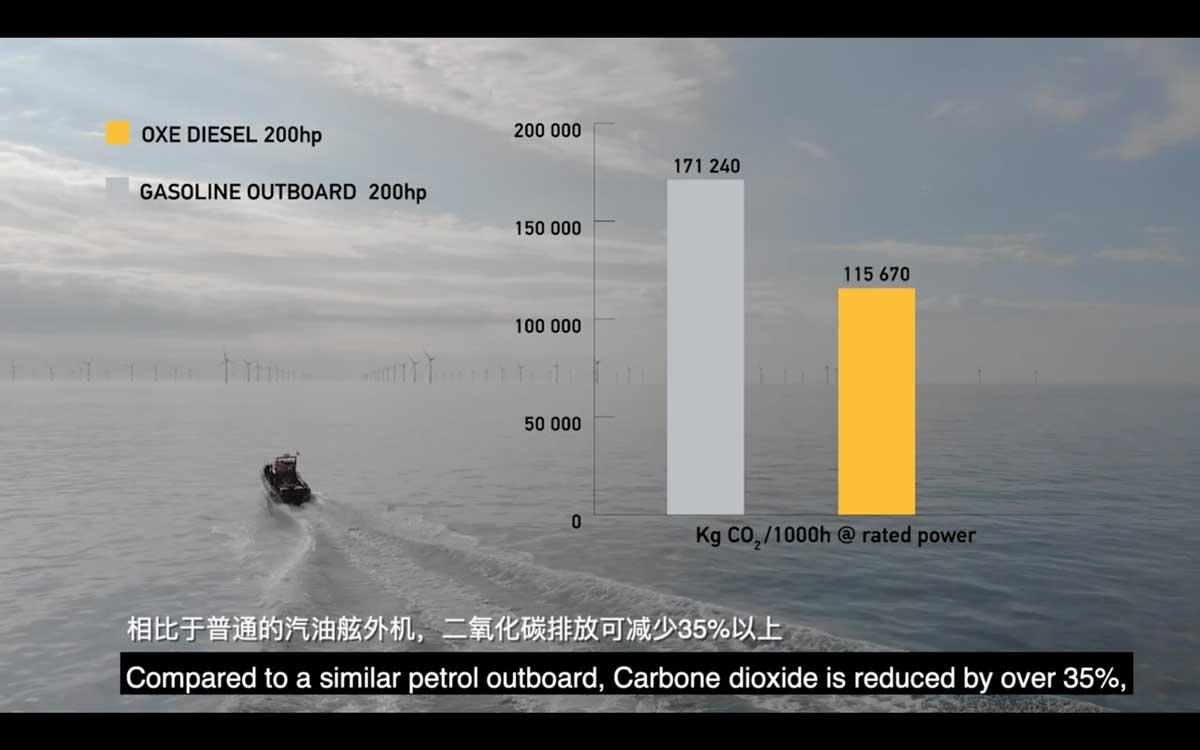 OXE舷外机二氧化碳排放减少35%